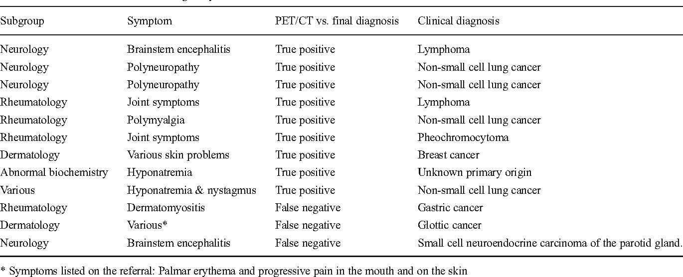 gastric cancer paraneoplastic syndromes schneiderian papilloma treatment