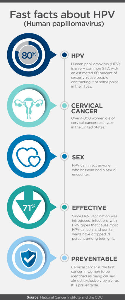 preventing cervical cancer with hpv
