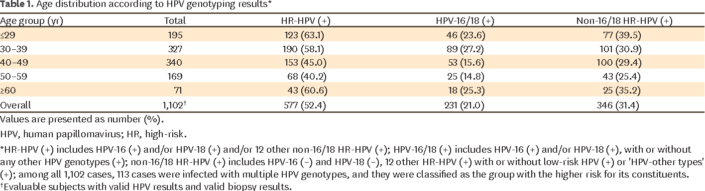 hpv high risk genotype 16/18 hpv and cervical cancer pathogenesis