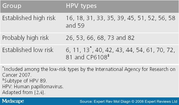hpv high risk genotype 16/18 are papillomas dangerous