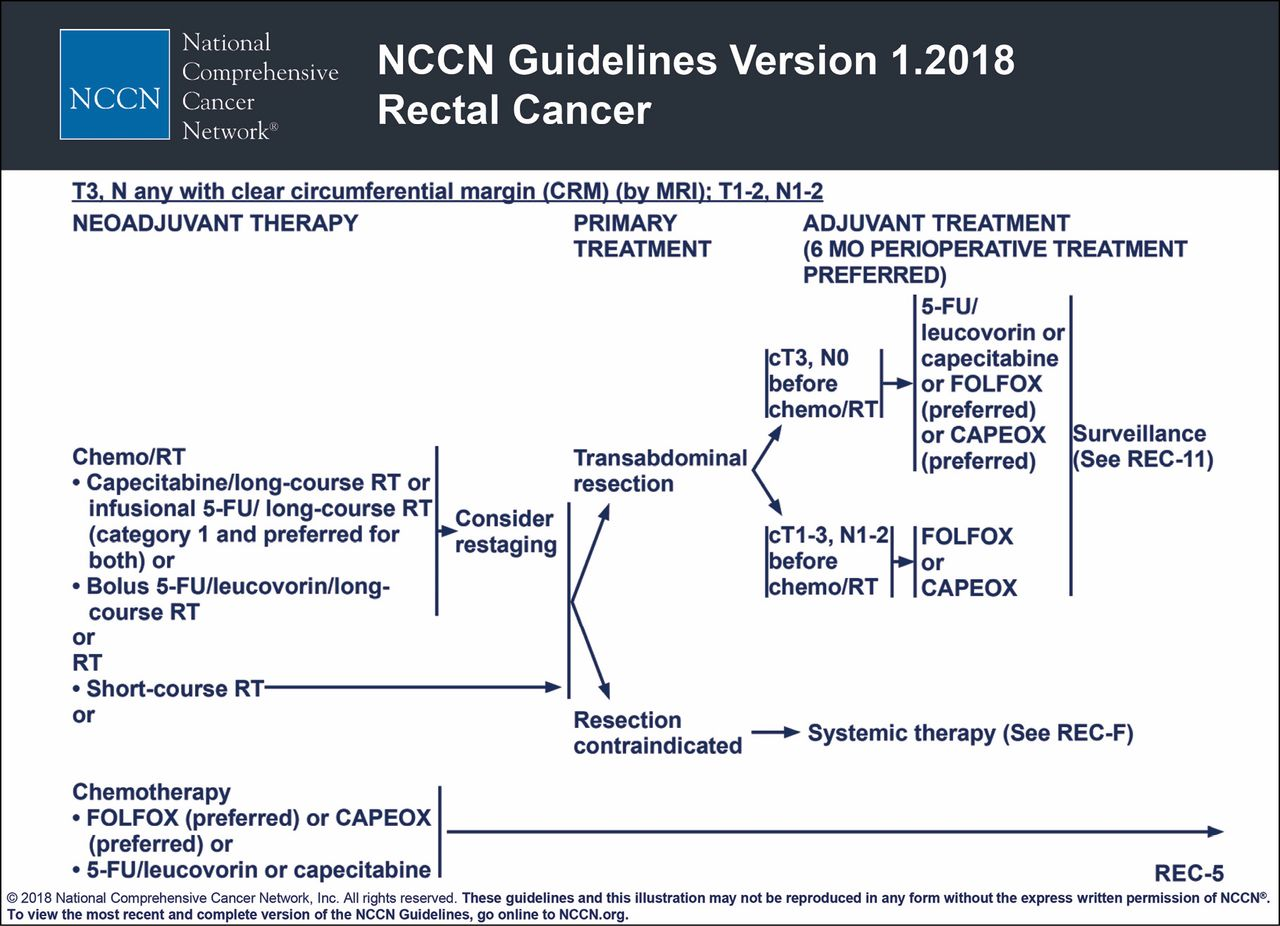 rectal cancer neoadjuvant therapy