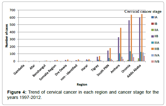 cervical cancer growth rate cose il papilloma allugola