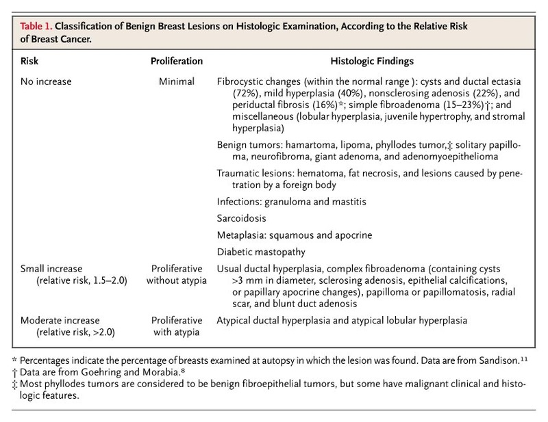 benign cancer risks causes of breast duct papilloma