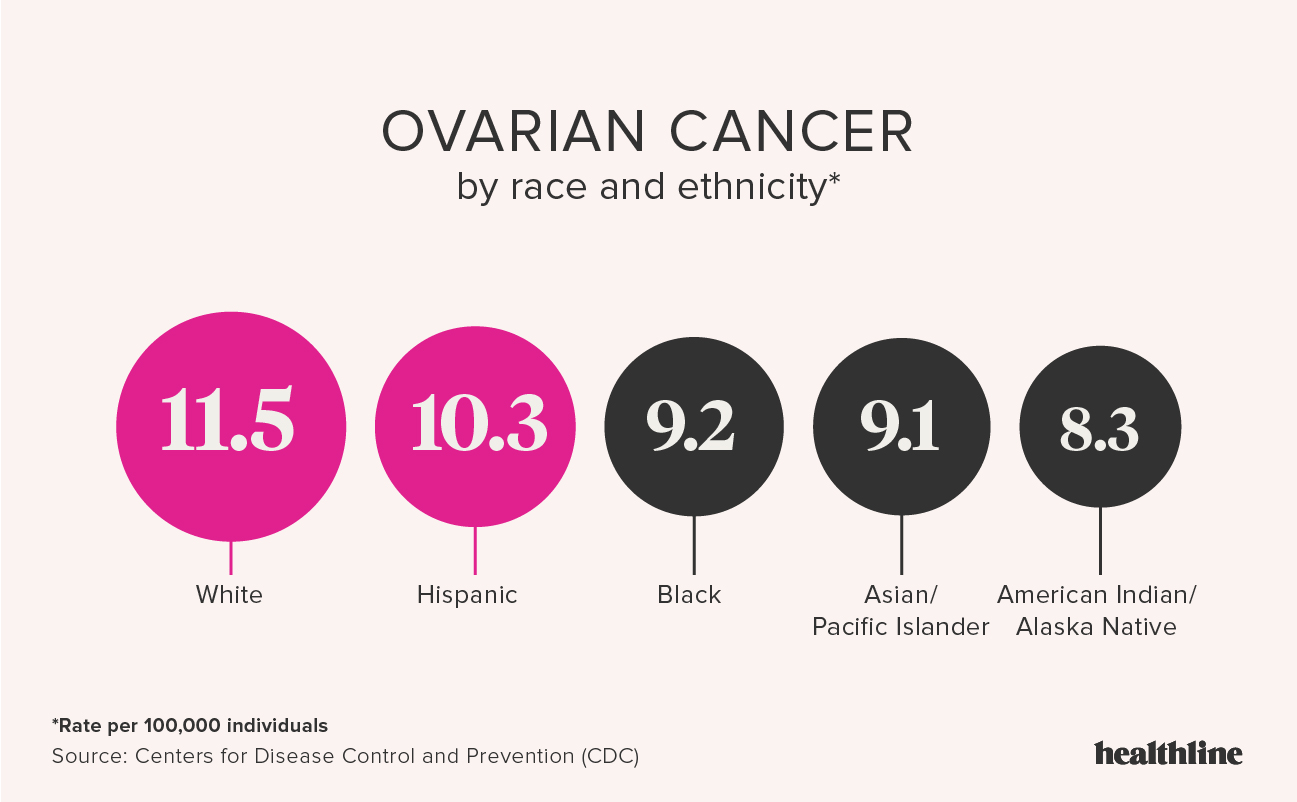 ovarian cancer young age hpv oropharyngeal cancer most common