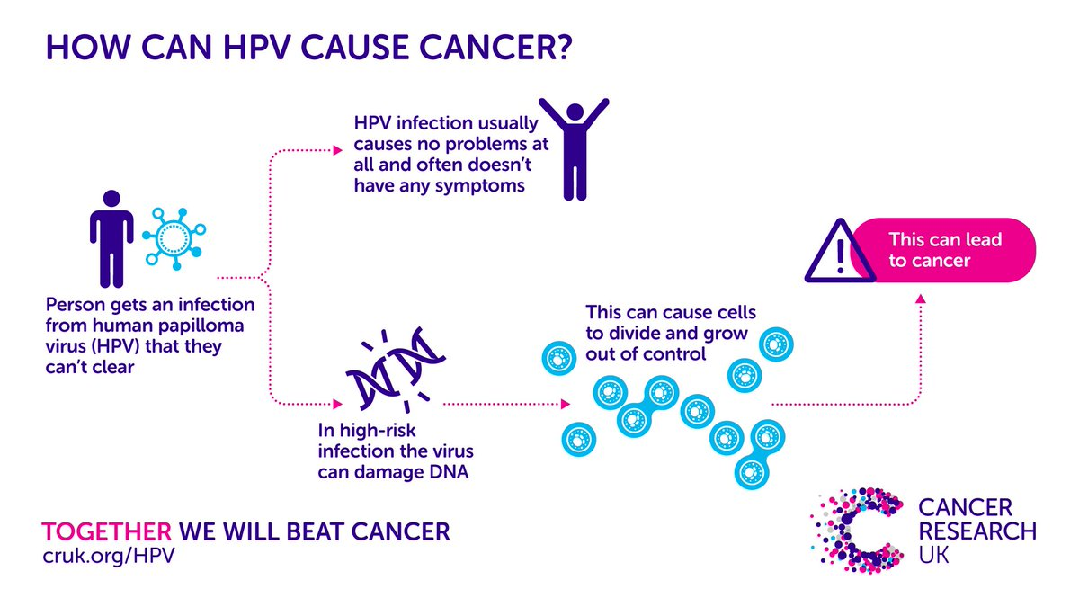 how papillomavirus cause cancer hpv cure