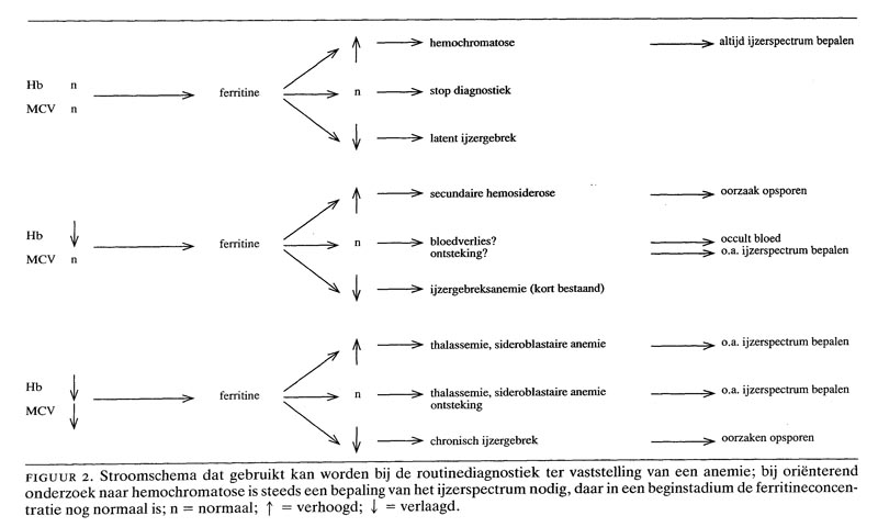 anemie oorzaken pancreatic cancer by age