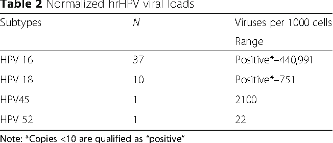 hpv high risk subtypes gastric cancer review