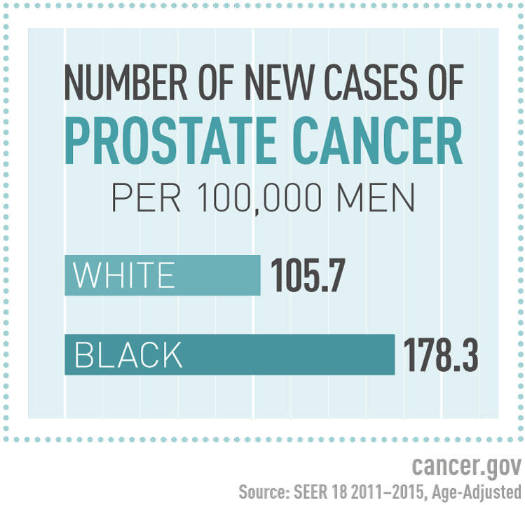 hpv vaccine and prostate cancer
