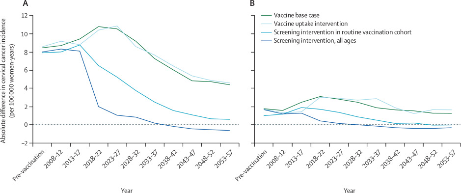 cervical cancer declined follow hpv vaccine introduction