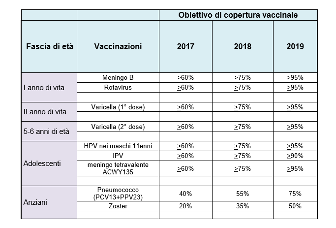 calendario vaccino papilloma virus sarcoma cancer spread to lungs