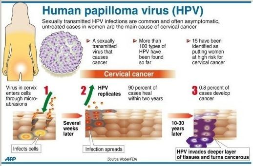 hpv virus that causes cancer