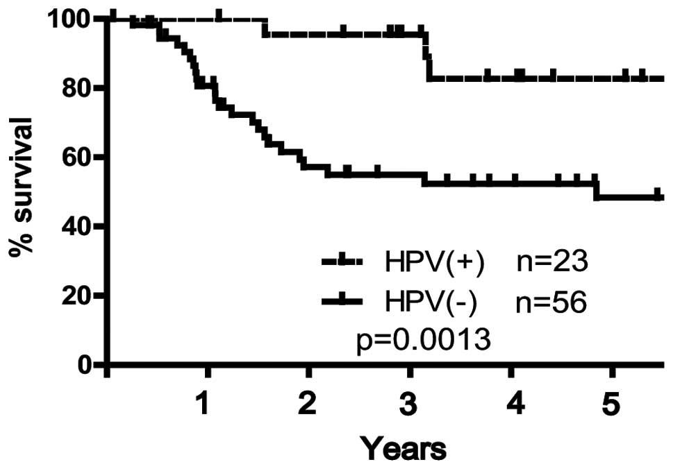 human papillomavirus (hpv) and oropharyngeal squamous cell carcinoma