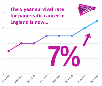 pancreatic cancer remission rate