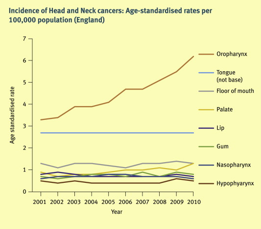 incidence of hpv head and neck cancer virus papiloma y contagio