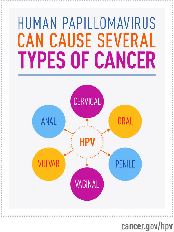 hpv rarely causes cancer