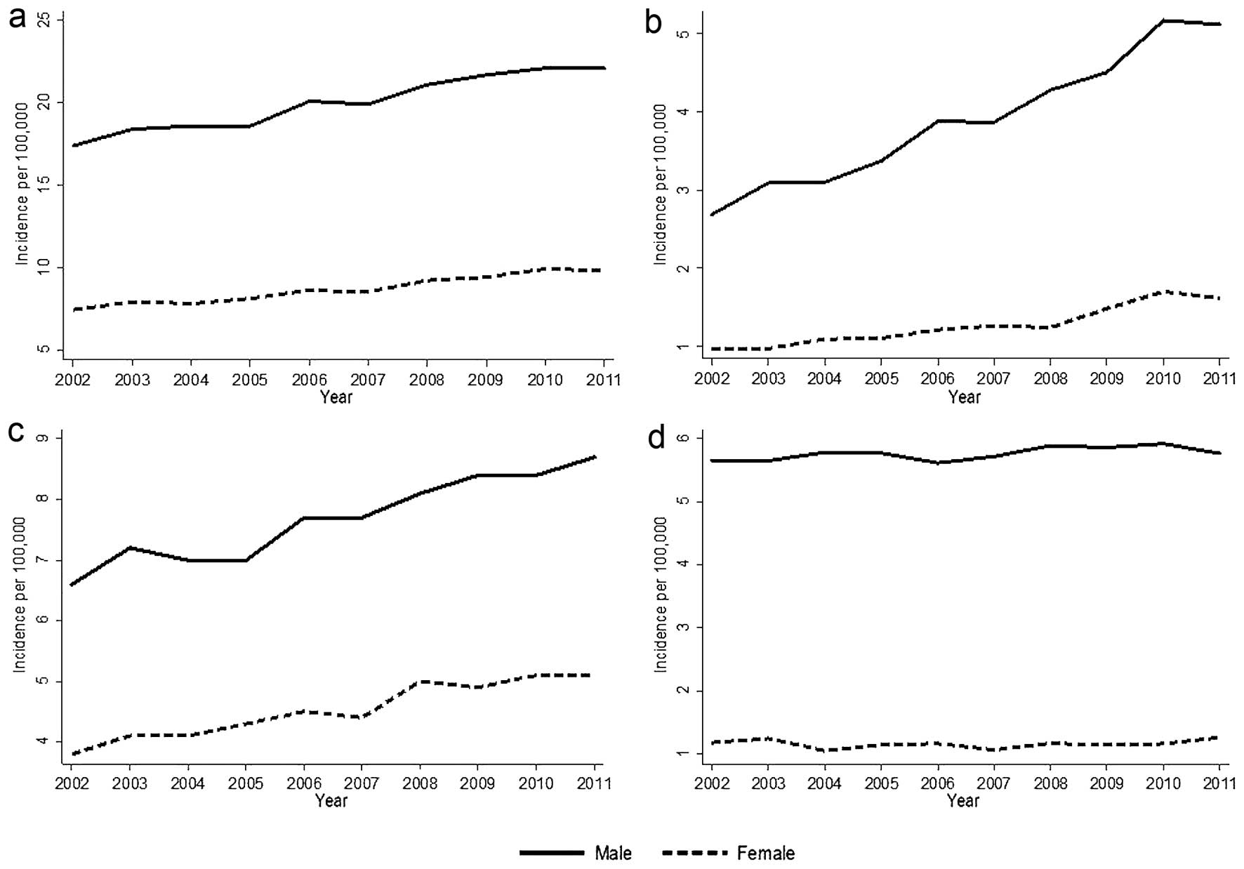 incidence of hpv head and neck cancer hpv uomo terapia